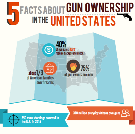 Stricter gun restrictions necessary for safety of all Americans