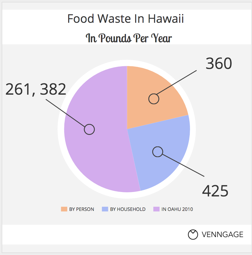 Food+waste+by+the+numbers.+Information+from++Hawaii+News+Now+and+Hawaii+Business